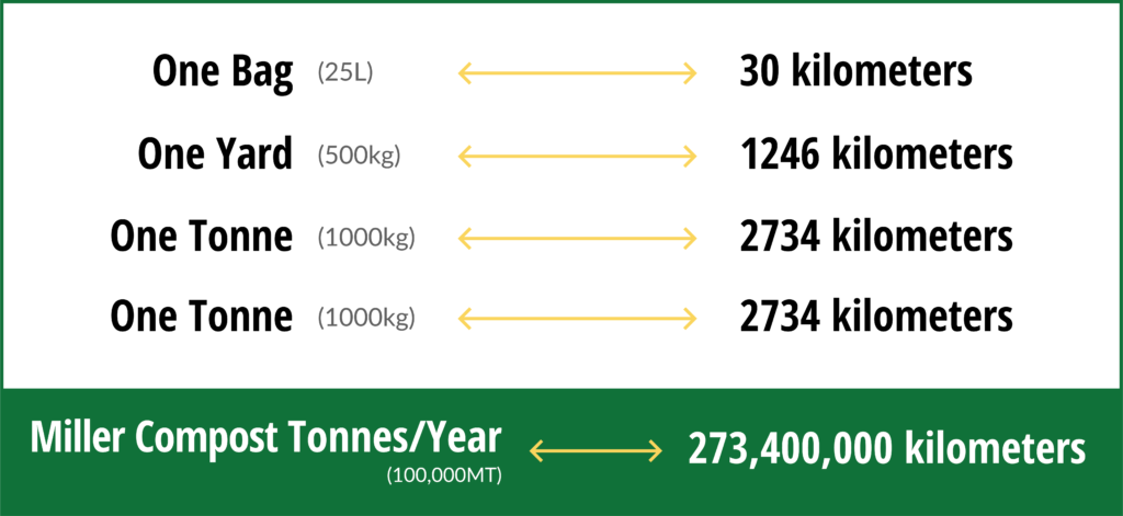 Total Greenhouse Gas Value of Composting/Compost